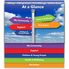 Aldinga at a Glance booklet